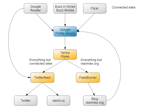 Flowchart of connected sites