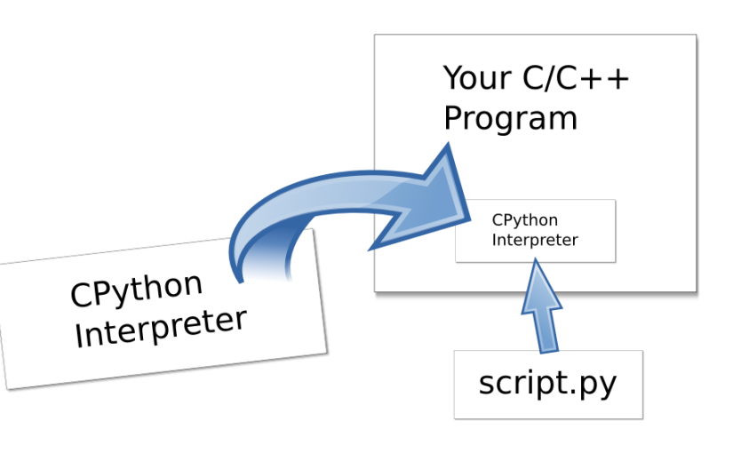 Embedding in a nutshell: Put Python inside your app to run scripts.